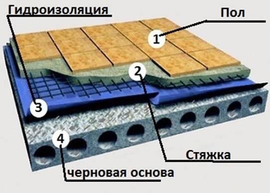 этапы гидроизоляции под плитку