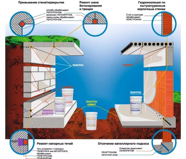 гидроизоляция пенетроном
