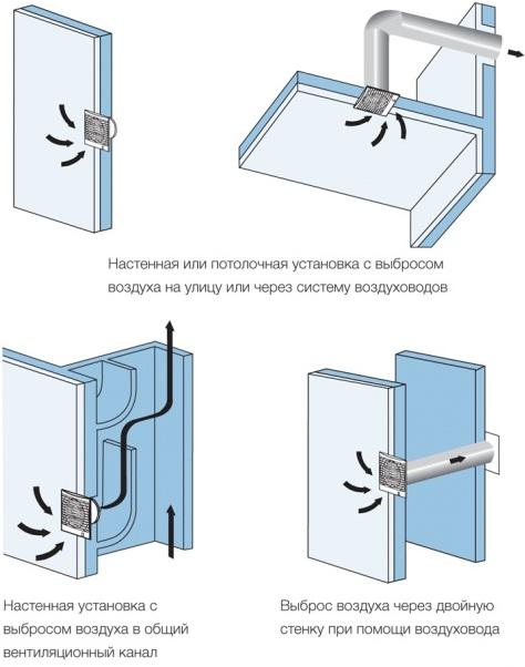 настенная и потолочная установка вентилятора с вытяжкой