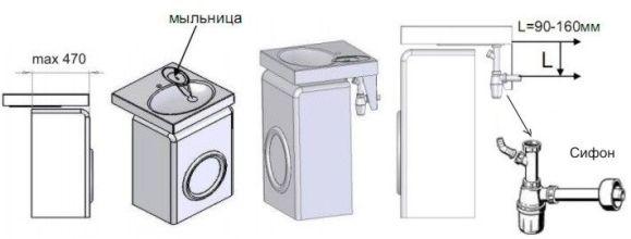 конструктивные особенности раковины над стиральной машиной