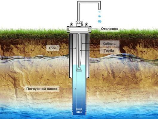 Бурить скважину для воды