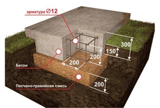 размеры фундамента с арматурой