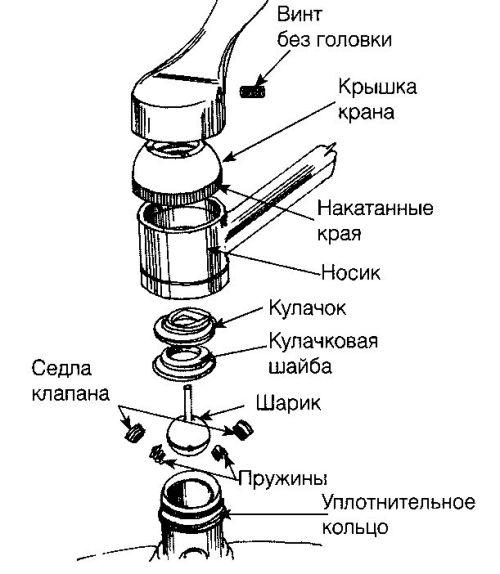 устройство однорычажного шарового крана