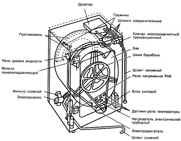 схема стиральной машины индезит
