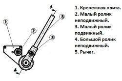 модель простого ручного трубогиба