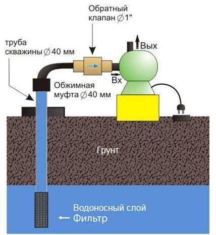 схема от воды к станции