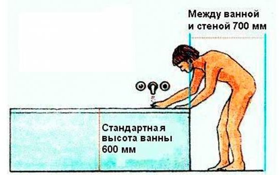 высота ванной от пола