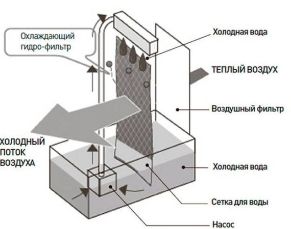 принцип циркуляции воздуха