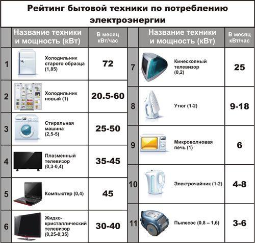 сколько потребляют бытовые приборы