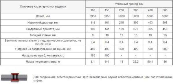 основные характеристики труб