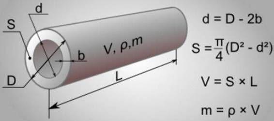 площадь сечения трубы