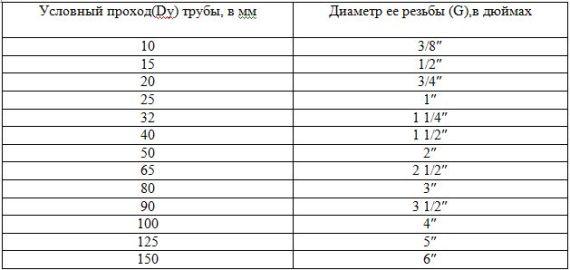 таблица диаметра медных труб