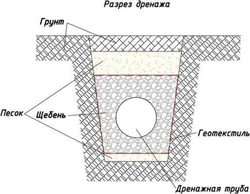 дренажная система в разрезе