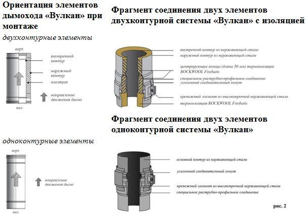 соединение дымоходных труб
