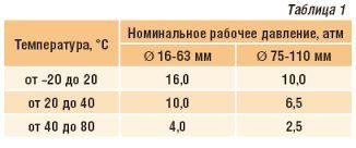 таблица с температурным режимом