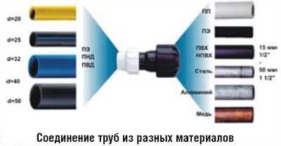 соединение труб из разных материалов