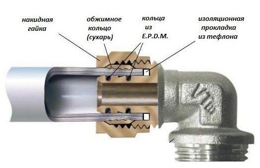 соединение трубы полиэтиленовой с фитингом вразрезе