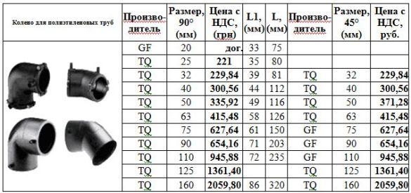 стоимость колено для полиэтиленовых труб