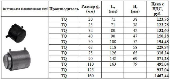 цены на заглушки для полиэтиленовых труб