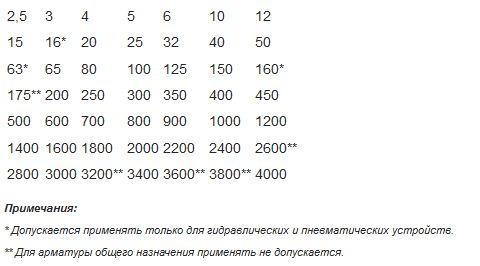 размеры трубопроводов
