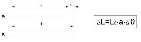 линейное расширение