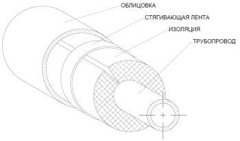 схема изоляции  трубы