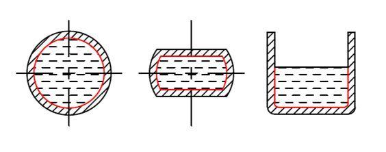 формы периметра труб