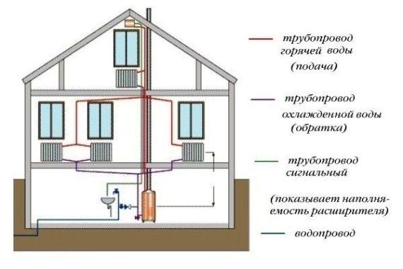 трубопровод в доме