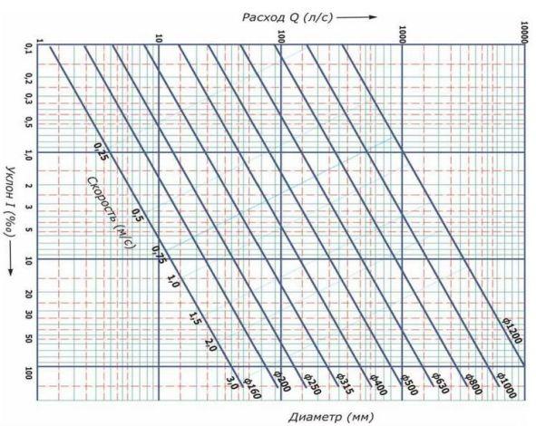 таблица диаграмм