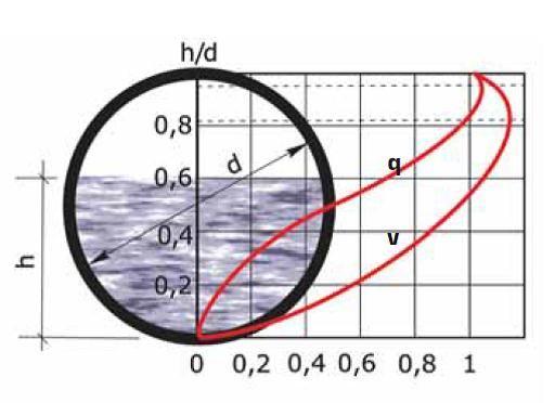 изменения скоростей и расхода в трубах