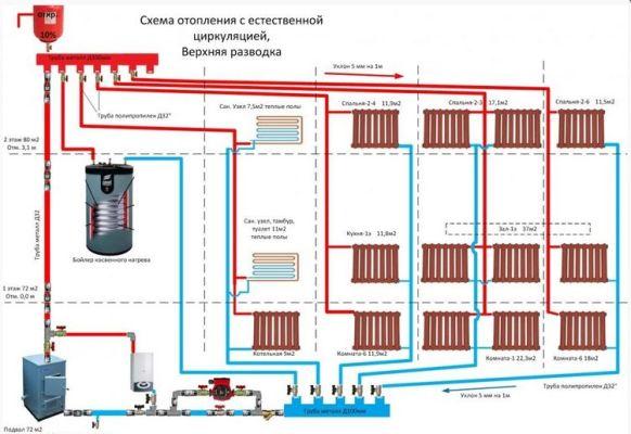 схема отопления с естественной циркуляцией