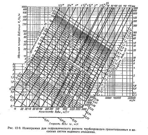 нонограмма для гравитационных и насосных систем