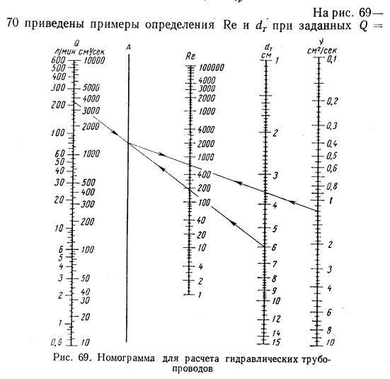 примеры определения ре