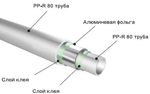 армирование пластиковых труб
