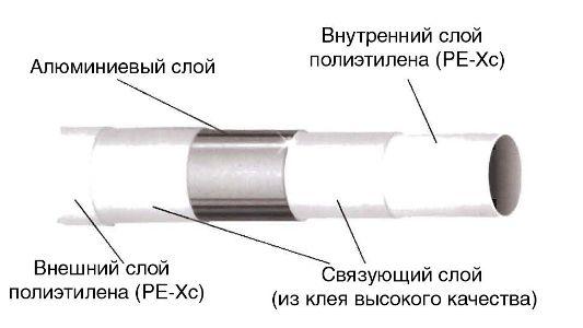 как выглядит металлопластиковая труба в разрезе