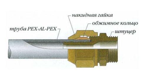 описание трубы с фитингом