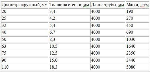характеристики труб пн 25