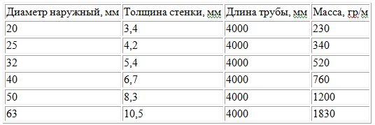 характеристики труб с алюминиевым армированием