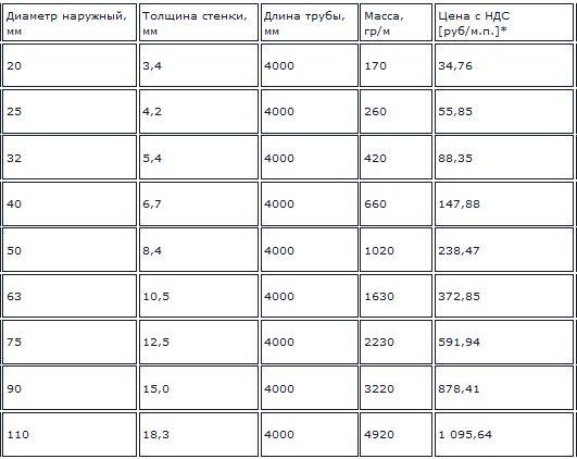 ориентировочные цены на трубы для зачистки