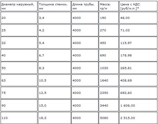 примерные цены на трубы с армированием