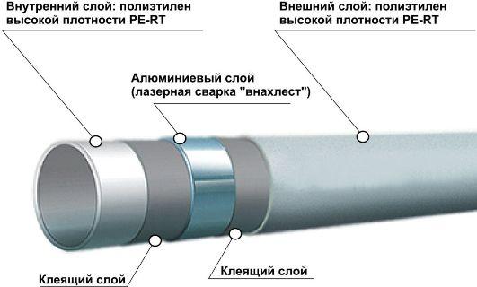внутренний и внешний слой пластиковой трубы