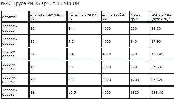 стоимость пп труб арм. алюминием