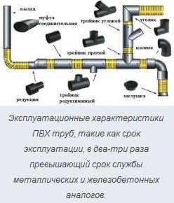 эксплуатационные характеристики пвх труб
