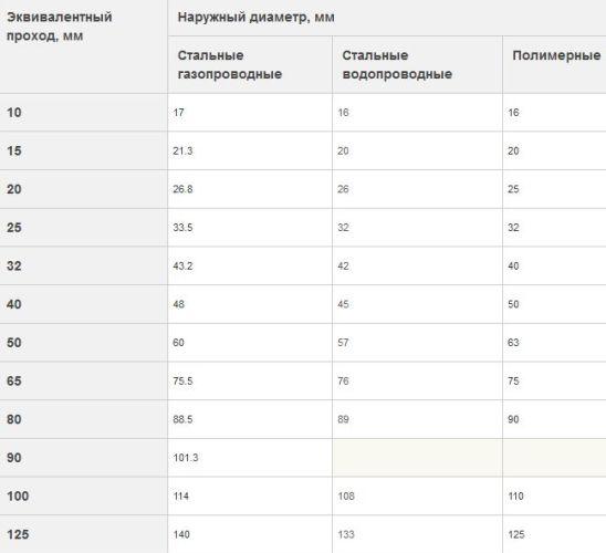 сравнительные характеристики пп труб