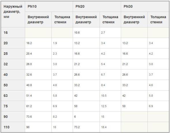 характеристики труб пн 10 20 30