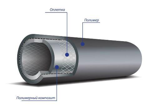 полимерный композит и оплетка на пластиковой трубе