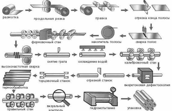 длина и виды профильных труб