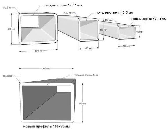 толщина стенки пластиковых профильных труб