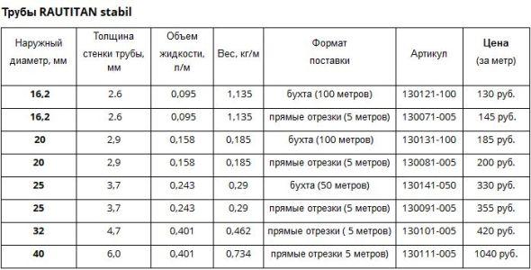 характеристики и цены на трубы рехау раутитан стабил