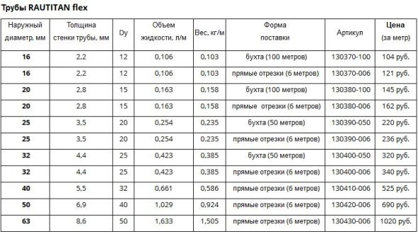 цена на раутитан флекс